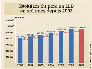 Les effets conjugués de la prolongation des contrats et de la diminution des mises à la route ont fait que le parc géré en LLD s'est stabilisé à près de 1,11 million de véhicules l'année dernière. Selon l'étude, ce sont 80 000 mises à la route qui ont disparu, soit l'équivalent de cinq années de croissance de 2003 à 2008.