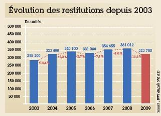 La prolongation des contrats a logiquement impacté le volume des restitutions, en baisse de plus de 10 % entre 2008 et 2009.