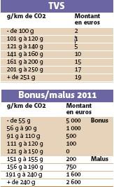 En début d'année prochaine, les critères de définition de l'attribution du bonus/malus se durciront. Le seuil du bonus passe ainsi de 125 à 120 g. À l'origine, cette évolution n'était attendue qu'au 1er janvier 2012.