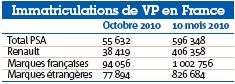 Immatriculations de VP en France