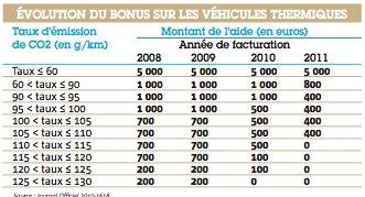 evolution du bonus sur les vehicules thermiques