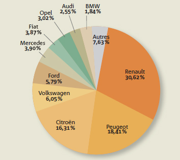 Ventes sociétés 2010