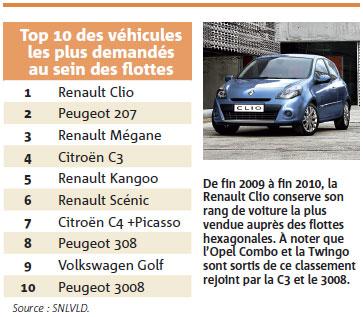 Top 10 des véhicules les plus demandés au sein des flottes