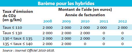 Barème pour les hybrides