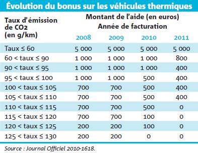 Évolution du bonus sur les véhicules thermiques