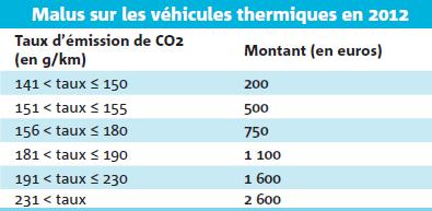 Malus sur les véhicules thermiques en 2012