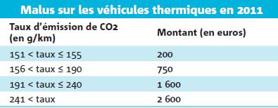 Malus sur les véhicules thermiques en 2011