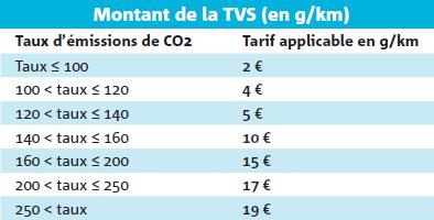 Montant de la TVS (en g/km)