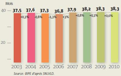 Évolution de la durée moyenne des contrats depuis 2003