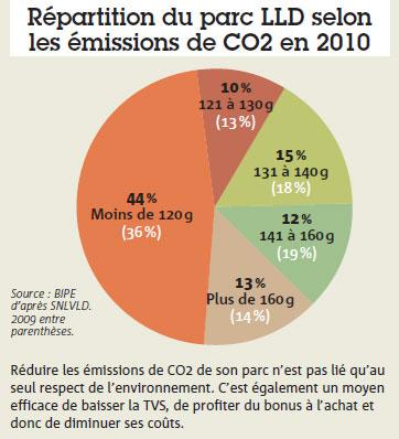 Répartition du parc LLD selon les émissions de CO2 en 2010