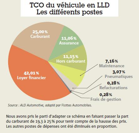 TCO du véhicule en LLD Les différents postes