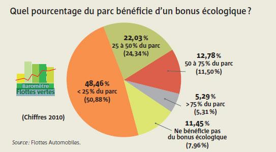 Quel pourcentage du parc bénéficie d'un bonus écologique ?
