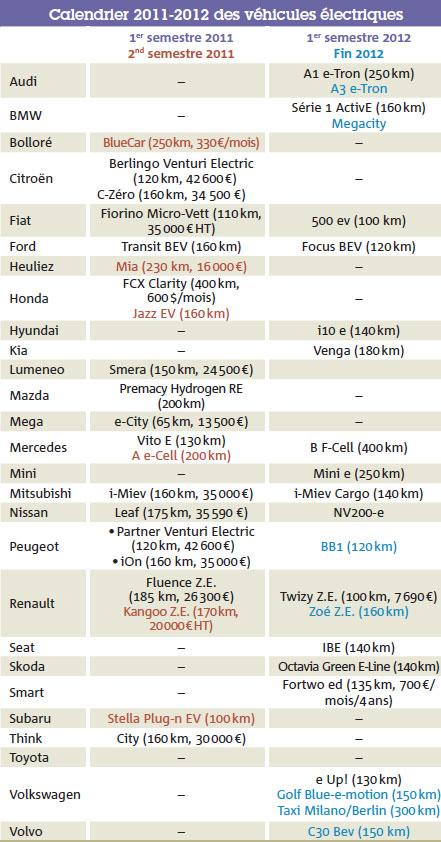 Calendrier 2011-2012 des véhicules électriques