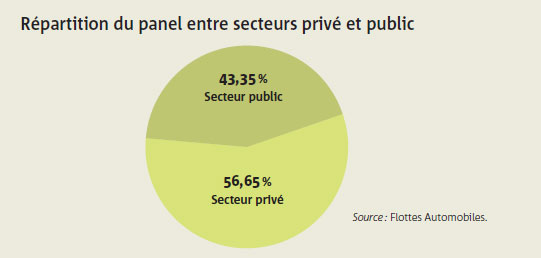Répartition du panel entre secteurs privé et public