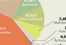 TCO des flottes - Un enjeu crucial pour optimiser ses coûts
