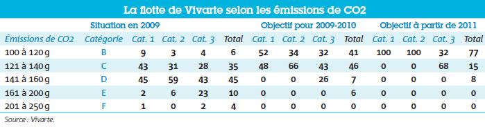 La flotte de Vivarte selon les émissions de CO2