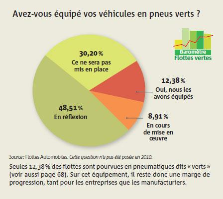 Avez-vous équipé vos véhicules en pneus verts ?