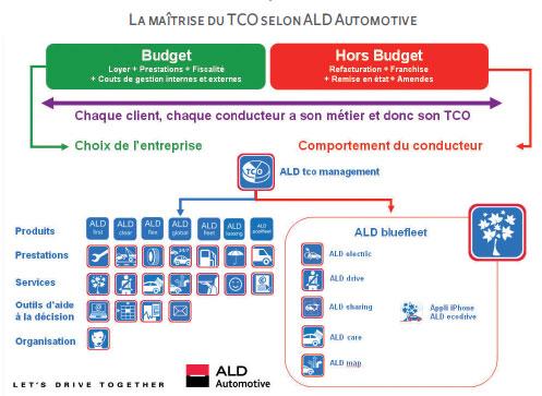 La maîtrise du TCO selon ALD Automotive