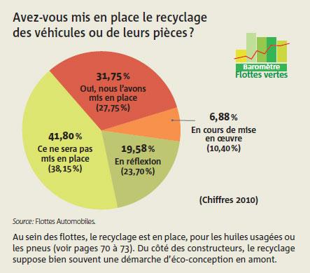 Avez-vous mis en place le recyclage des véhicules ou de leurs pièces ?