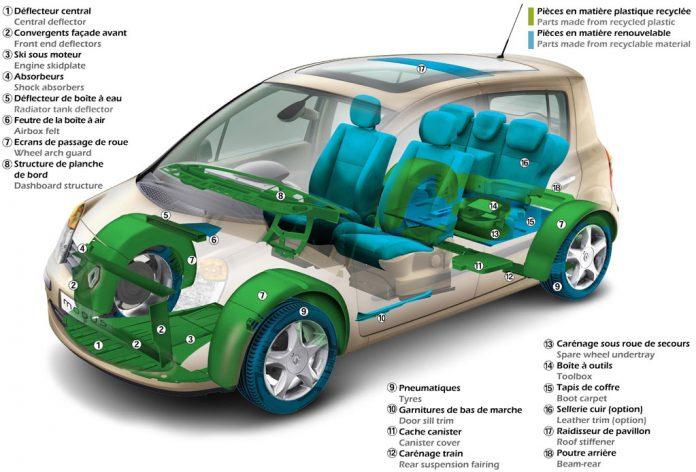 Constructeurs - Vers un véhicule 100 % vert