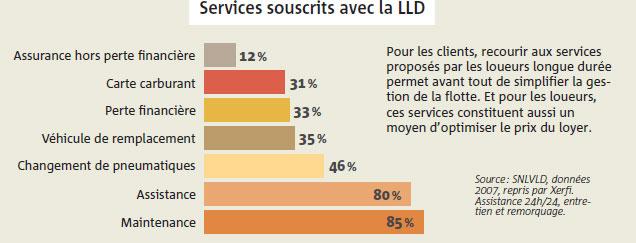 Services souscrits avec la LLd