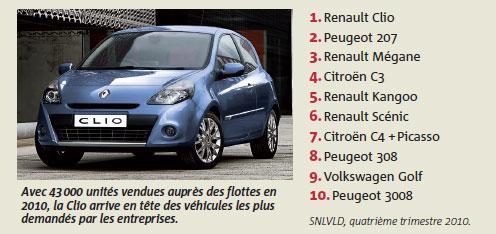 Top 10 des véhicules les plus demandés