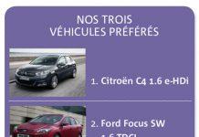 VP - VS : 10 voitures à moins de 120 g de CO2