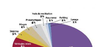 Optimisation du TCO : les pistes à suivre en 2012