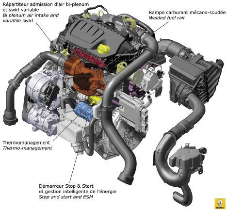 Le 1.6 dCi qui équipe notamment le Scénic et la Mégane, émet 30 g de CO2 de moins que son prédécesseur 1.9 dCi, mais tout en conservant la même puissance de 130 ch.