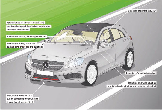 Sur la nouvelle Classe A, comme sur la nouvelle Classe B, le système de détection de somnolence (Attention Assist, notre image) et le système d'avertissement de risque de collision sont de série.