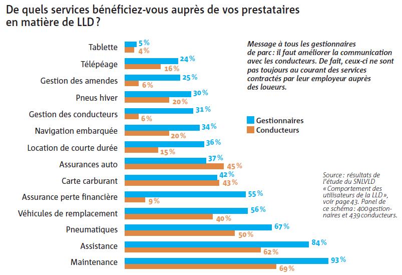 De quels services bénéficiez-vous auprès de vos prestataires en matière de LLD ?