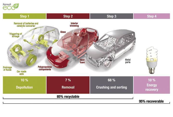 Pour obtenir la signature eco2, un un Scénic doit intégrer une quantité de plastique recyclé supérieure à 7 % de la masse totale de plastique employée et être valorisable à 95 % en fin de vie.