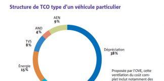 Flottes automobiles : repenser son coût complet de possession