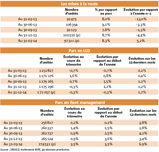 Au premier trimestre 2014, les mises à la route ont augmenté de 5,2 % par rapport à la même période de 2013. Le parc géré en LLD a progressé de 1,7 %, le parc géré en fleet management de 6,9 %.