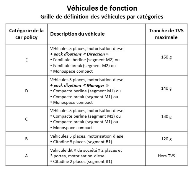 Car policy la grille d 39 attribution - Evolution grille indiciaire categorie c ...