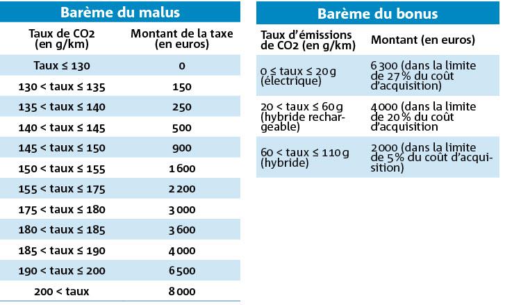 Fiscalit 233 2015 Plus D 233 Lectrique Et Moins De Diesel