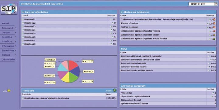 Dès la connexion de l'utilisateur, l'outil SIP2 d'InfoParc affiche des synthèses automatisées avec des indicateurs sur la flotte : empreinte carbone, TCO détaillé ou encore statistiques de consommation des dernières années.