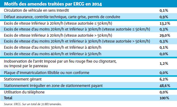 Motifs des amendes traitées par ERCG en 201