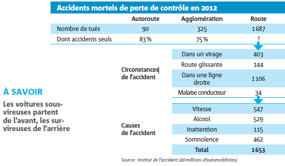 Accidents mortels de perte de contrôle en 2012