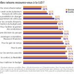 Services LLD : innovations  ou améliorations ?