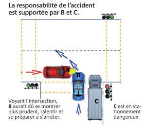 La responsabilité de l'accident est supportée par B et C. Voyant l'intersection, B aurait dû se montrer plus prudent, ralentir et se préparer à s'arrêter. C est en stationnement dangereux.