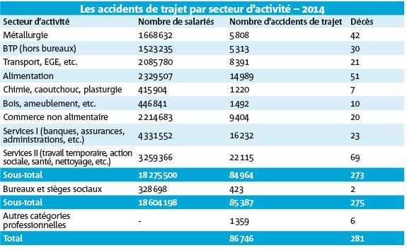 Les accidents de trajet par secteur d'activité – 2014
