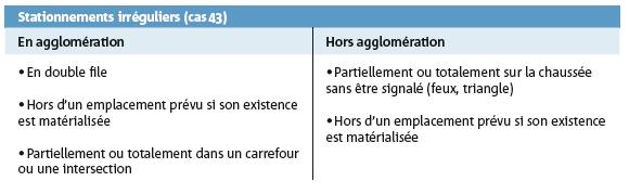 Stationnements irréguliers (cas 43)