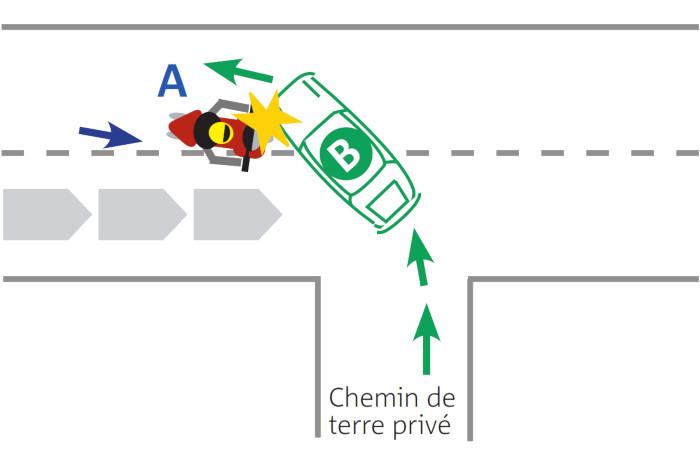 La motocyclette (A) dépasse une file de voitures et est heurtée, malgré sa manœuvre d'évitement, par une voiture sortant d'un chemin de terre. Il n'a pas été tenu compte que B avait presque terminé sa manœuvre. Vu le caractère privé du chemin de terre, les magistrats ont estimé que B ne bénéficiait pas de la priorité à droite (Cass. Crim. 7 juillet 1993).