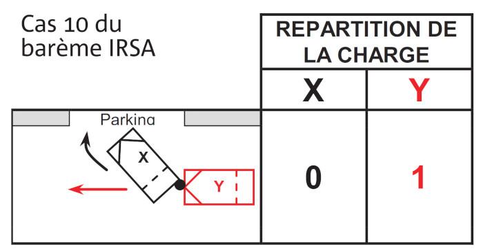 X pénètre dans un lieu non ouvert à la circulation publique et est heurté à l'arrière par Y. Y supporte 100 % de la responsabilité.