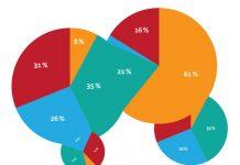Financement : un choix pragmatique