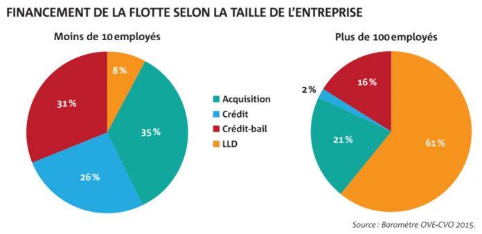 Acquisition, IK, LOA, LLD : des critères comptables et stratégiques