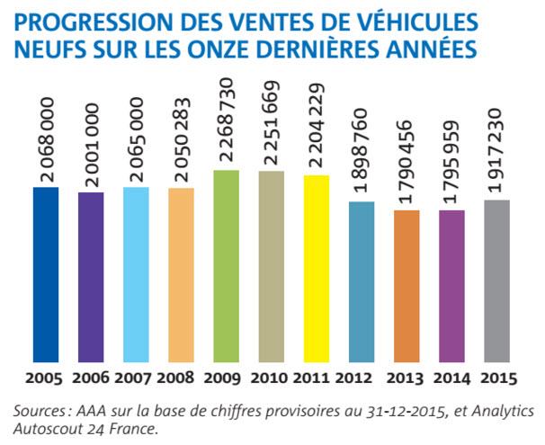 Après des années de baisse, les ventes de véhicules neufs ont commencé à se redresser en 2014, un mouvement qui s'est renforcé en 2015, notamment grâce aux achats des professionnels et des entreprises.