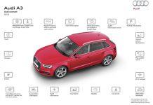 Audi équipe ses modèles d'une carte Sim connectée