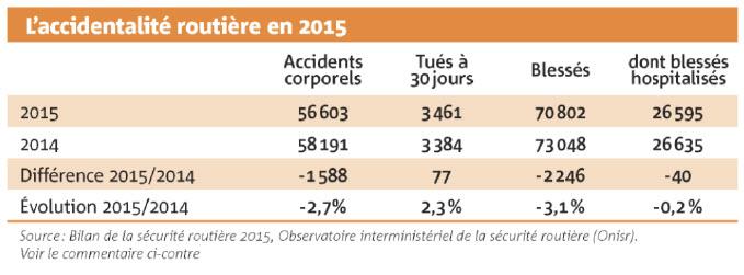 L'accidentalité routière en 2015